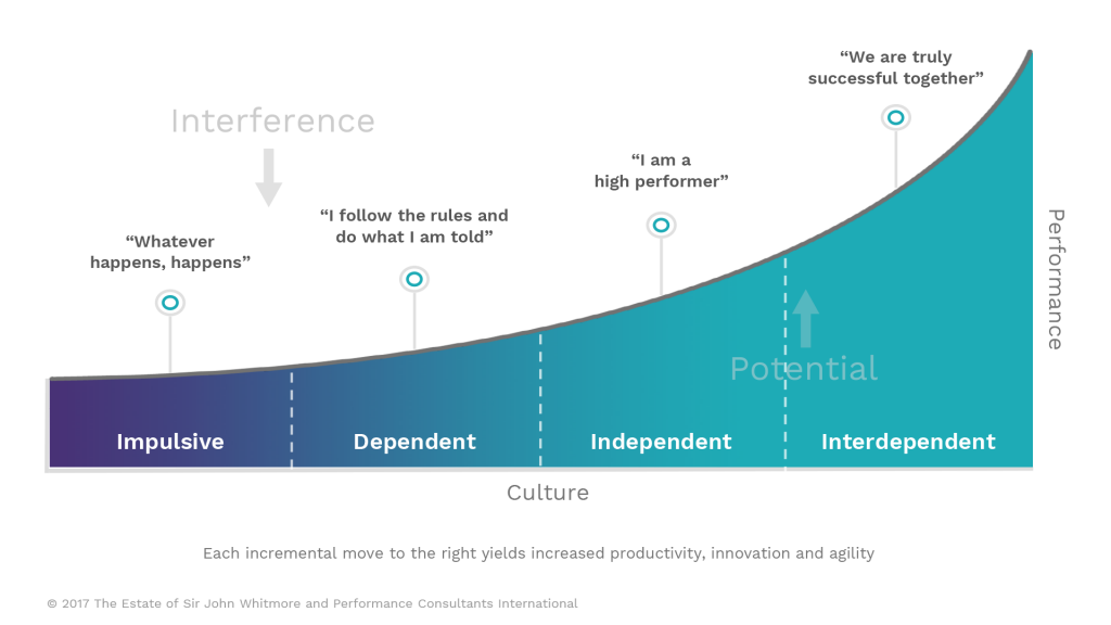 The Performance Curve | transformational leaders create interdependent cultures