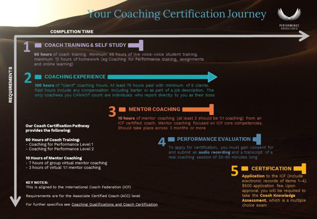 guide to coaching certification journey steps