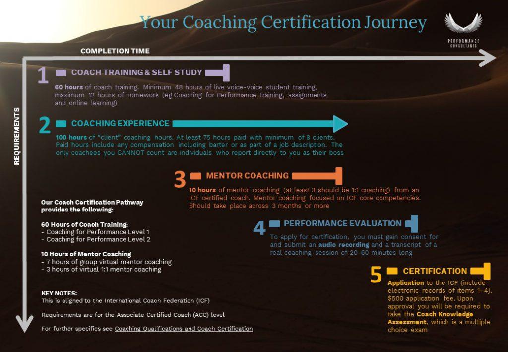 guide des étapes du parcours de certification des entraîneurs