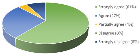 coaching-feedback-graph-2