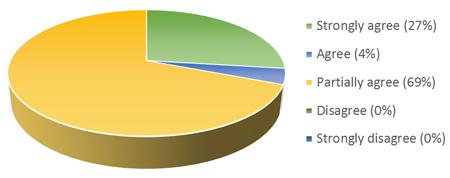 coaching-feedback-graph-3