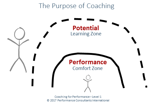 The purpose of coaching